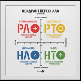 """Холст 30x30 """" Квадрант Персонала ( А. Литягин)"""" - мотивация, персонал, директор, руководитель, управление"""