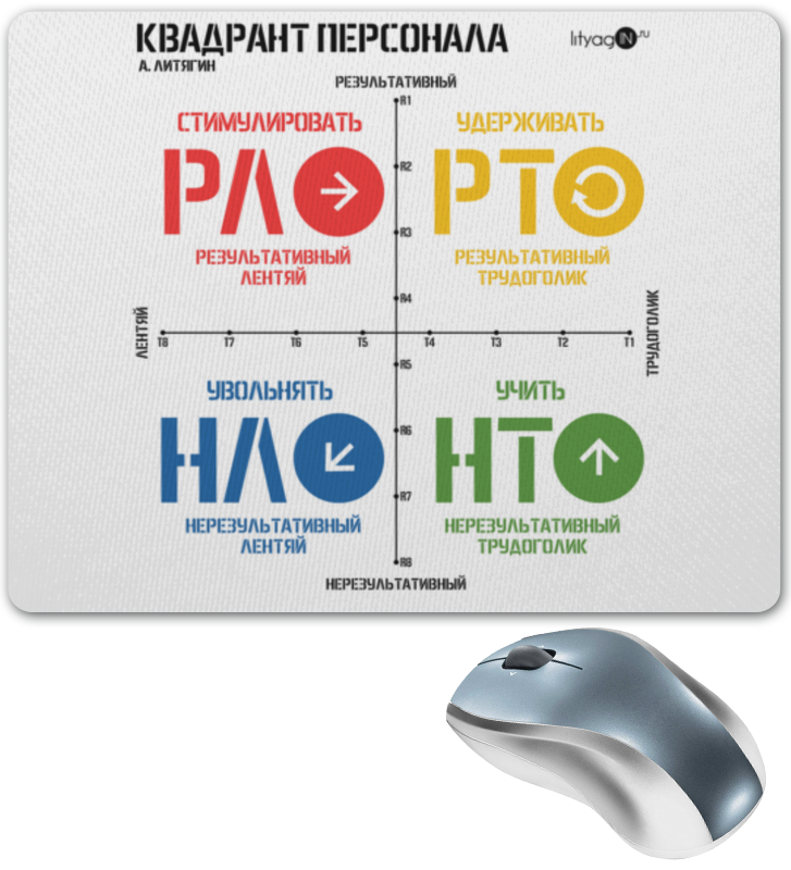 Коврик для мышки Printio квадрант персонала ( а. литягин)