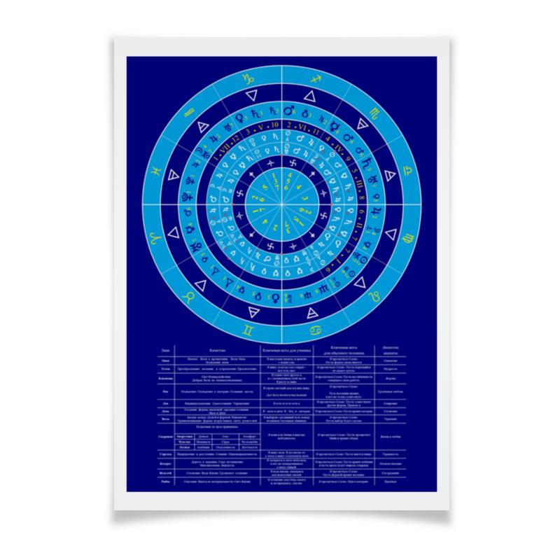 цена на Плакат A3(29.7x42) Printio Зодиакальный круг
