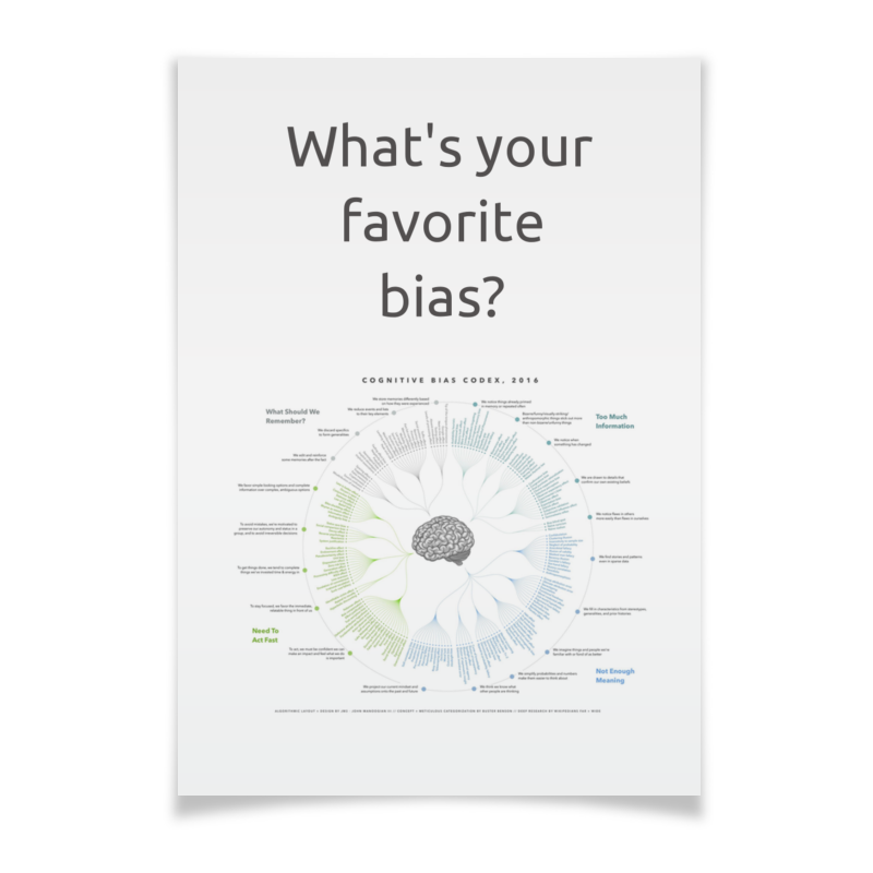 Плакат A2(42x59) Printio Cognitive bias codex, 2016 велосипед author codex asl 2016